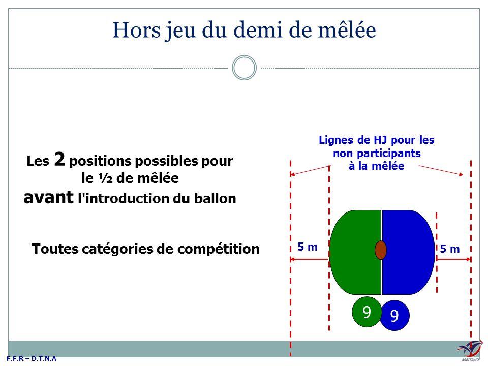 F.F.R – D.T.N.A 5 m Lignes de HJ pour les non participants à la mêlée Les 2 positions possibles pour le ½ de mêlée avant l'introduction du ballon 9 9