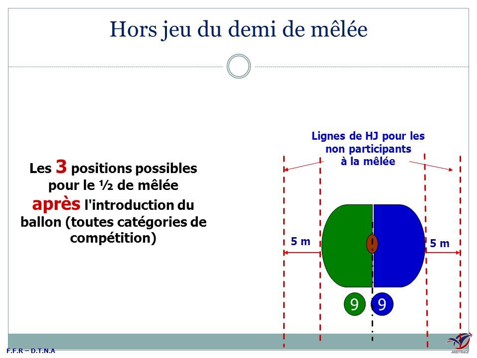 F.F.R – D.T.N.A 9 Lignes de HJ pour les non participants à la mêlée 9 5 m Les 3 positions possibles pour le ½ de mêlée après l'introduction du ballon