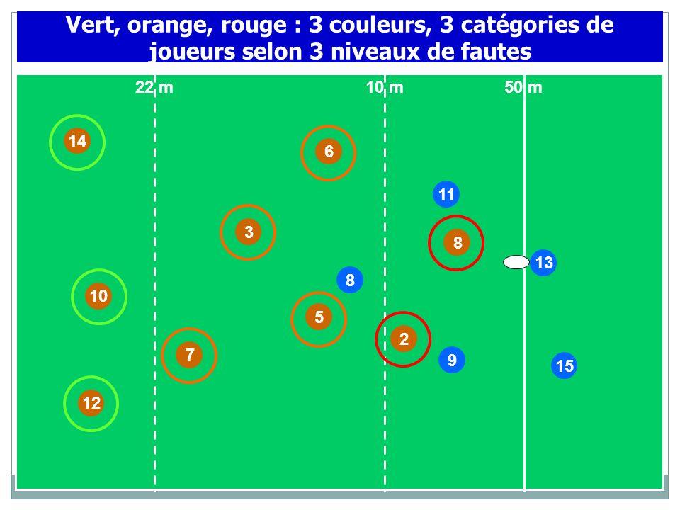 10 11 9 14 7 3 8 2 6 8 15 50 m10 m22 m 13 12 Vert, orange, rouge : 3 couleurs, 3 catégories de joueurs selon 3 niveaux de fautes 5
