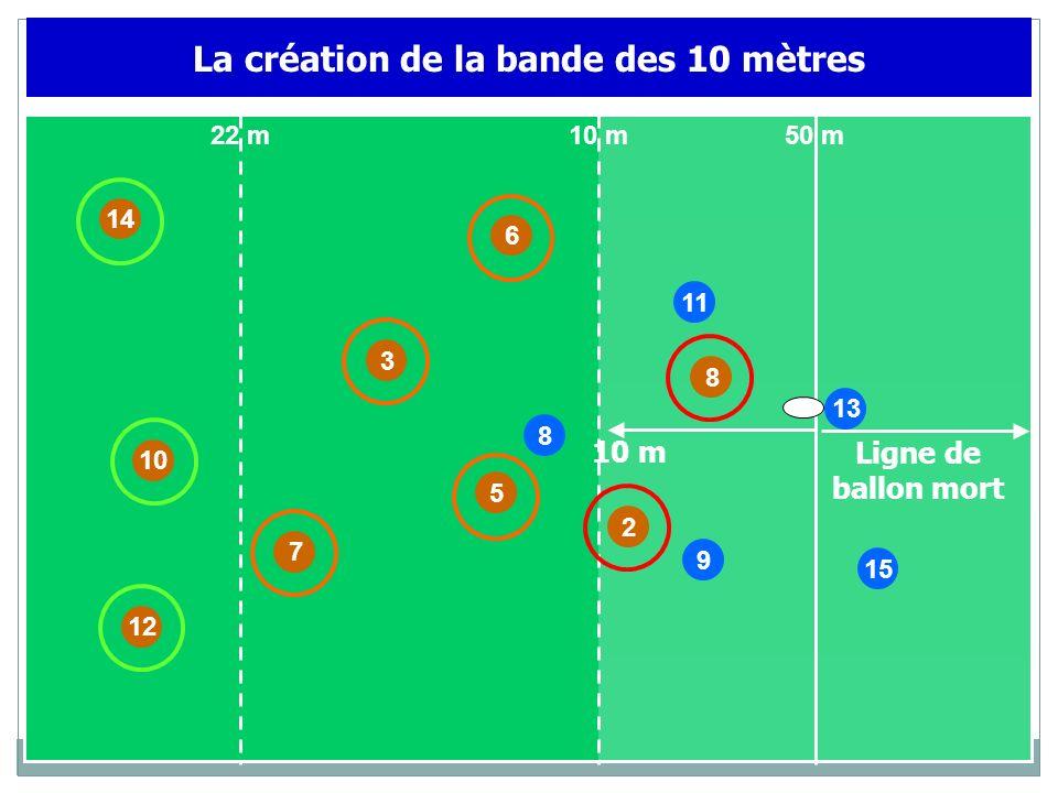 10 11 9 14 7 3 8 2 6 8 15 50 m10 m22 m 13 12 La création de la bande des 10 mètres 10 m Ligne de ballon mort 5