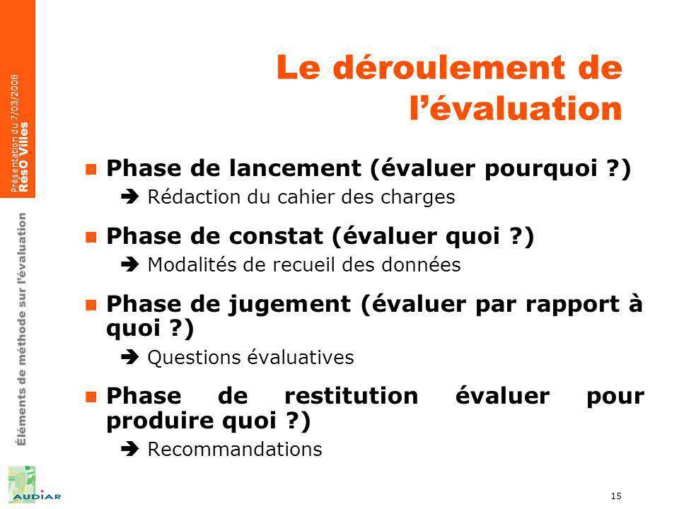 Éléments de méthode sur lévaluation Présentation du 7/03/2008 RésO Villes 15 Le déroulement de lévaluation Phase de lancement (évaluer pourquoi ?) Réd