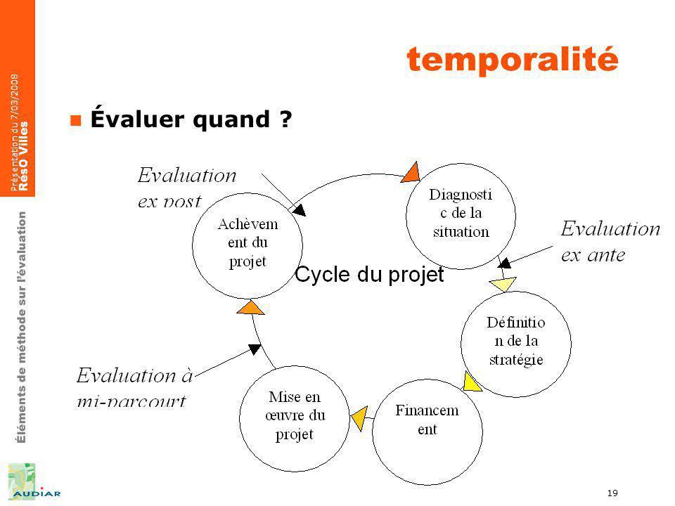 Éléments de méthode sur lévaluation Présentation du 7/03/2008 RésO Villes 19 temporalité Évaluer quand ?