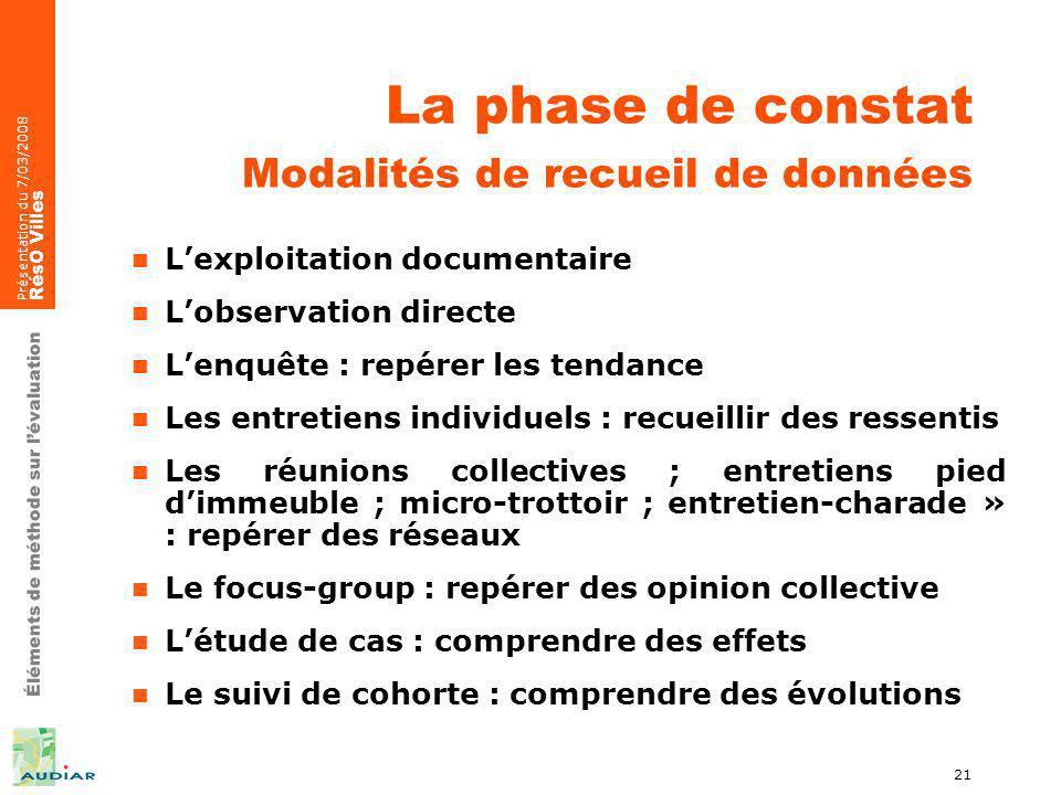 Éléments de méthode sur lévaluation Présentation du 7/03/2008 RésO Villes 21 La phase de constat Modalités de recueil de données Lexploitation documen
