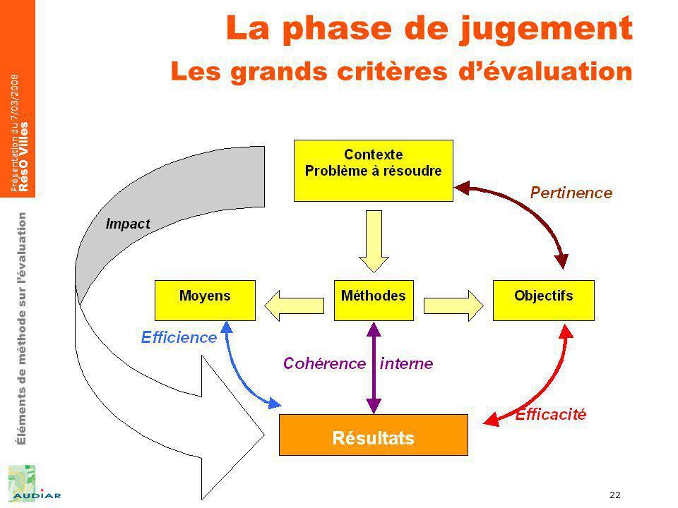 Éléments de méthode sur lévaluation Présentation du 7/03/2008 RésO Villes 22 La phase de jugement Les grands critères dévaluation