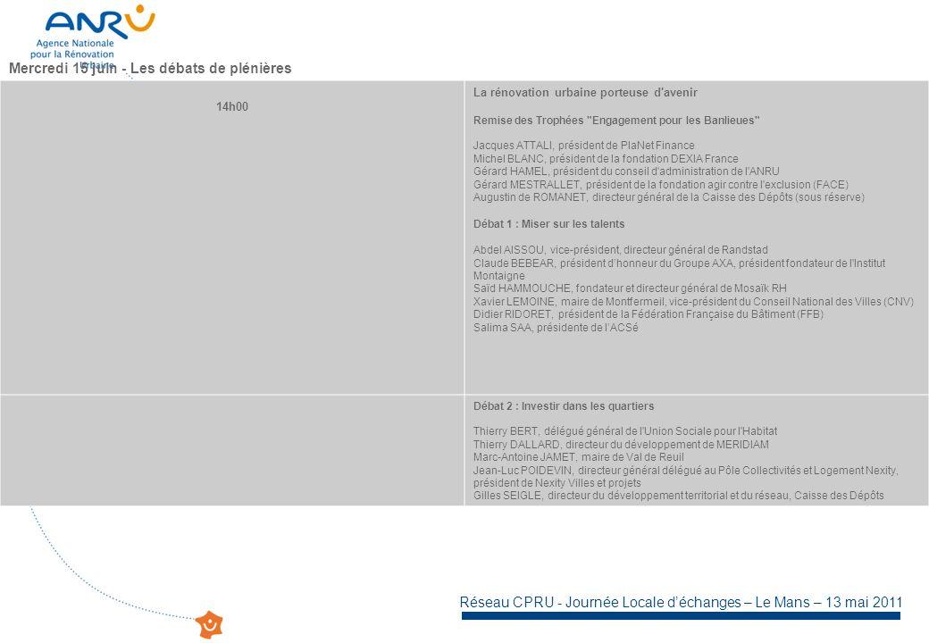 Réseau CPRU - Journée Locale déchanges – Le Mans – 13 mai 2011 Mercredi 15 juin - Les débats de plénières 14h00 La rénovation urbaine porteuse d avenir Remise des Trophées Engagement pour les Banlieues Jacques ATTALI, président de PlaNet Finance Michel BLANC, président de la fondation DEXIA France Gérard HAMEL, président du conseil d administration de l ANRU Gérard MESTRALLET, président de la fondation agir contre l exclusion (FACE) Augustin de ROMANET, directeur général de la Caisse des Dépôts (sous réserve) Débat 1 : Miser sur les talents Abdel AISSOU, vice-président, directeur général de Randstad Claude BEBEAR, président dhonneur du Groupe AXA, président fondateur de l Institut Montaigne Saïd HAMMOUCHE, fondateur et directeur général de Mosaïk RH Xavier LEMOINE, maire de Montfermeil, vice-président du Conseil National des Villes (CNV) Didier RIDORET, président de la Fédération Française du Bâtiment (FFB) Salima SAA, présidente de lACSé Débat 2 : Investir dans les quartiers Thierry BERT, délégué général de l Union Sociale pour l Habitat Thierry DALLARD, directeur du développement de MERIDIAM Marc-Antoine JAMET, maire de Val de Reuil Jean-Luc POIDEVIN, directeur général délégué au Pôle Collectivités et Logement Nexity, président de Nexity Villes et projets Gilles SEIGLE, directeur du développement territorial et du réseau, Caisse des Dépôts