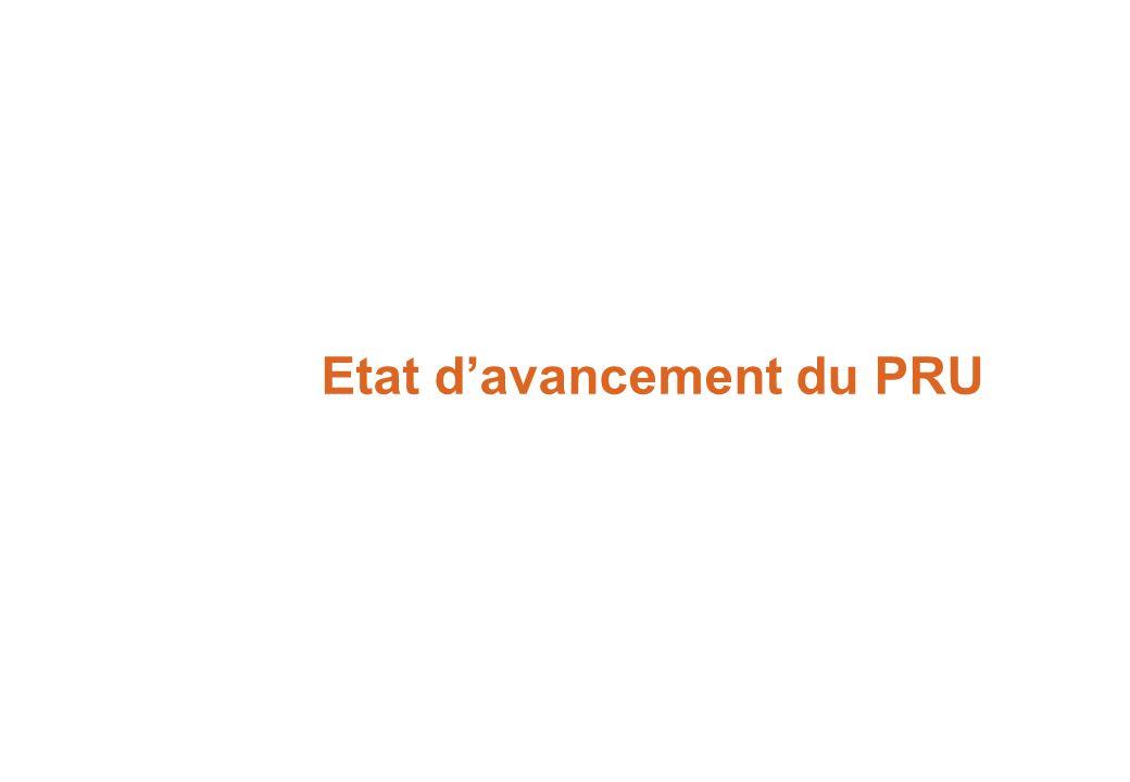 Réseau CPRU - Journée Locale déchanges – Le Mans – 13 mai 2011 394 conventions approuvées sur 486 quartiers, 4M dhabitants concernés 100 quartiers arrivant en fin de convention à lété 2011 Répartition des subventions ANRU –70% pour le logement –20% pour les aménagements –10% pour les équipements 42 Milliards d de travaux /11,7 Milliards d de subventions affectés sur le PNRU (ressource 100% affectée) - 7,4 Milliards deuros engagés (63% des subventions) pour 26Md de travaux => l es 2/3 des opérations sont réalisées ou en cours de chantier - 3,5 Milliards deuros payés (30% des subventions) (chiffres 31 décembre 2010) Etat davancement du Programme National de Rénovation Urbaine - mars 2011