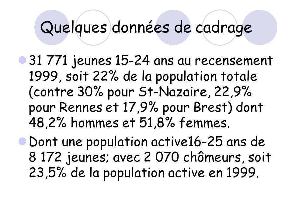 Quelques données de cadrage 31 771 jeunes 15-24 ans au recensement 1999, soit 22% de la population totale (contre 30% pour St-Nazaire, 22,9% pour Rennes et 17,9% pour Brest) dont 48,2% hommes et 51,8% femmes.