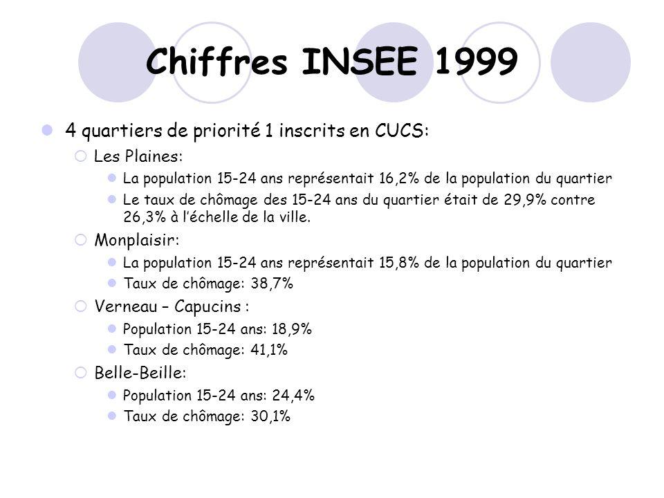 Chiffres INSEE 1999 4 quartiers de priorité 1 inscrits en CUCS: Les Plaines: La population 15-24 ans représentait 16,2% de la population du quartier Le taux de chômage des 15-24 ans du quartier était de 29,9% contre 26,3% à léchelle de la ville.