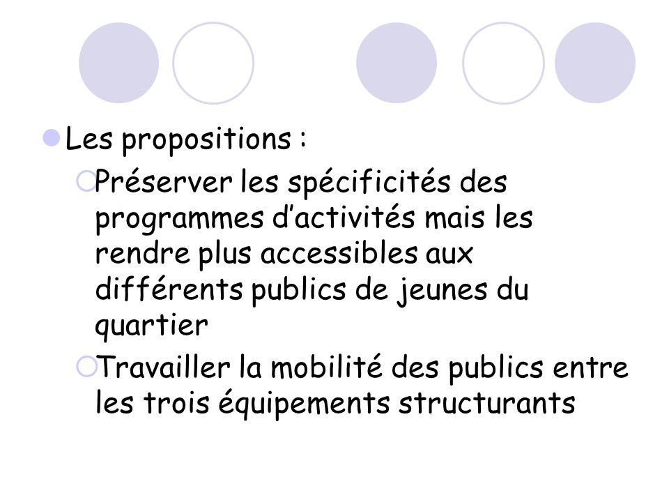 Les propositions : Préserver les spécificités des programmes dactivités mais les rendre plus accessibles aux différents publics de jeunes du quartier Travailler la mobilité des publics entre les trois équipements structurants