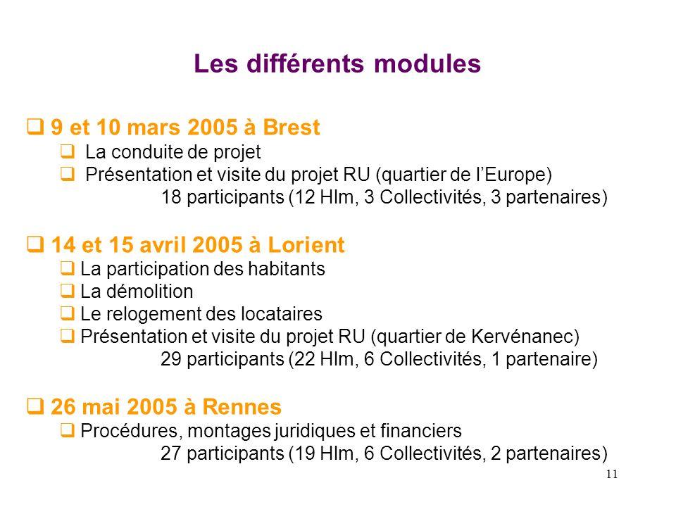 11 Les différents modules 9 et 10 mars 2005 à Brest La conduite de projet Présentation et visite du projet RU (quartier de lEurope) 18 participants (1