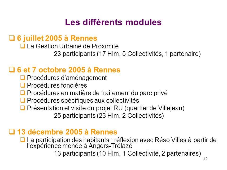 12 Les différents modules 6 juillet 2005 à Rennes La Gestion Urbaine de Proximité 23 participants (17 Hlm, 5 Collectivités, 1 partenaire) 6 et 7 octob