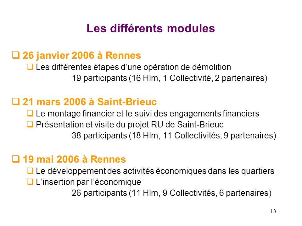 13 Les différents modules 26 janvier 2006 à Rennes Les différentes étapes dune opération de démolition 19 participants (16 Hlm, 1 Collectivité, 2 part
