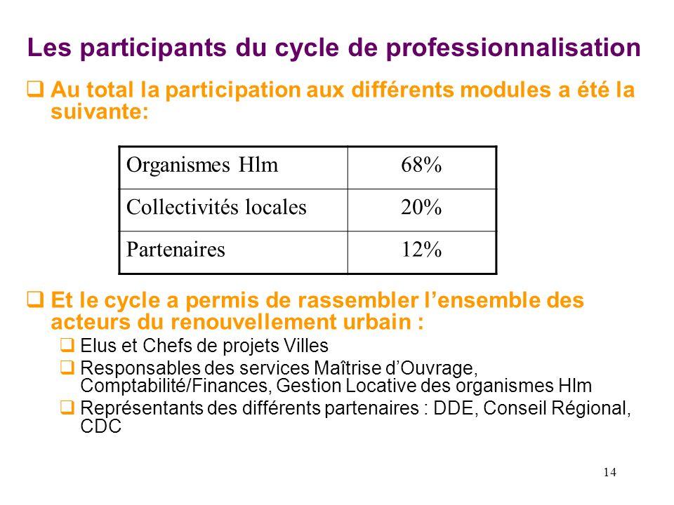 14 Les participants du cycle de professionnalisation Au total la participation aux différents modules a été la suivante: Et le cycle a permis de rasse