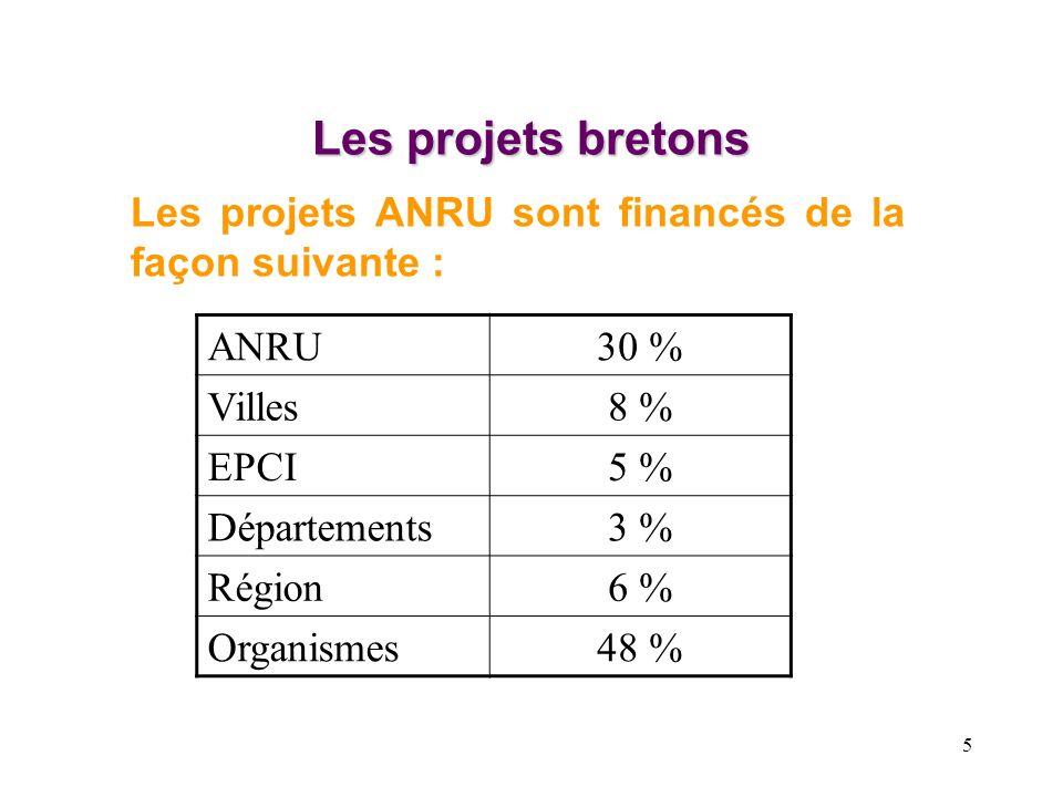 5 Les projets bretons Les projets ANRU sont financés de la façon suivante : ANRU30 % Villes8 % EPCI5 % Départements3 % Région6 % Organismes48 %