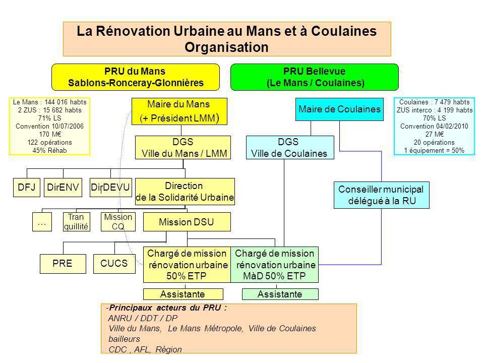 La Rénovation Urbaine au Mans et à Coulaines Organisation PRU du Mans Sablons-Ronceray-Glonnières PRU Bellevue (Le Mans / Coulaines) Direction de la S