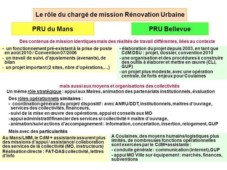 Le rôle du chargé de mission Rénovation Urbaine PRU du MansPRU Bellevue - un fonctionnement pré-existant à la prise de poste en août 2010 / Convention