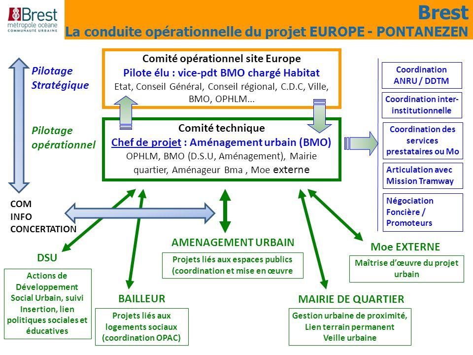 Brest La conduite opérationnelle du projet EUROPE - PONTANEZEN Comité opérationnel site Europe Pilote élu : vice-pdt BMO chargé Habitat Etat, Conseil
