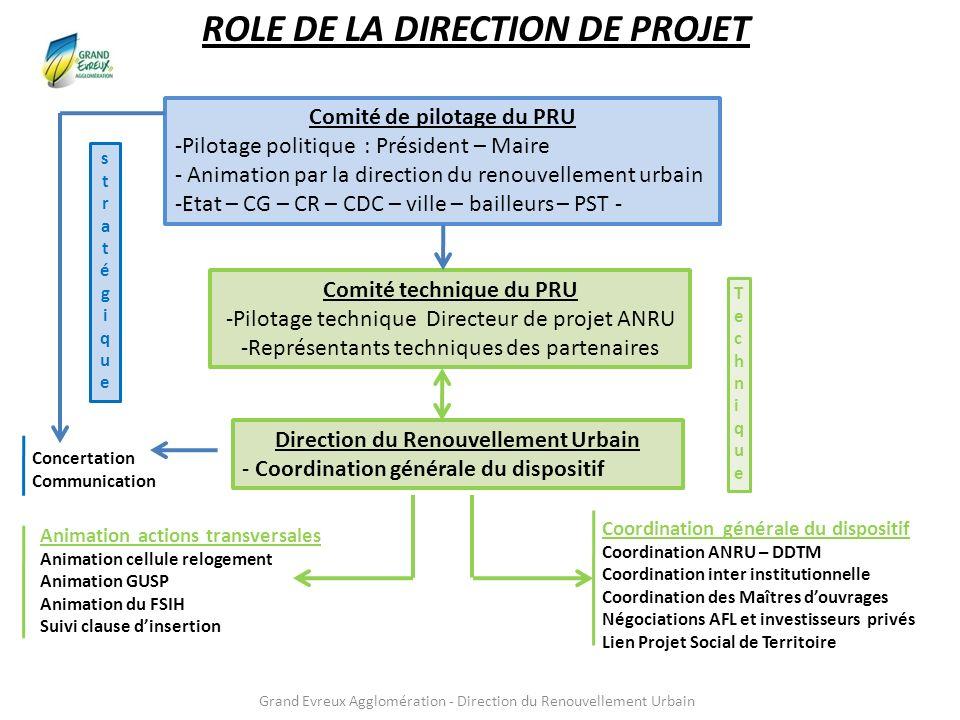 Grand Evreux Agglomération - Direction du Renouvellement Urbain ROLE DE LA DIRECTION DE PROJET Comité de pilotage du PRU -Pilotage politique : Préside