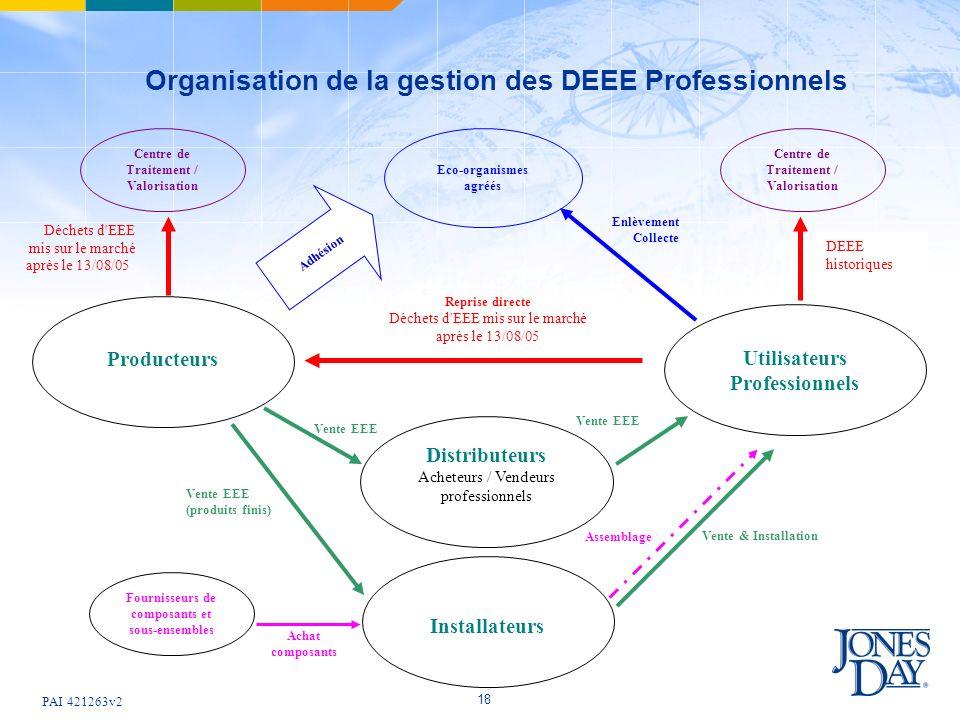PAI 421263v2 18 Organisation de la gestion des DEEE Professionnels Centre de Traitement / Valorisation Installateurs Fournisseurs de composants et sou
