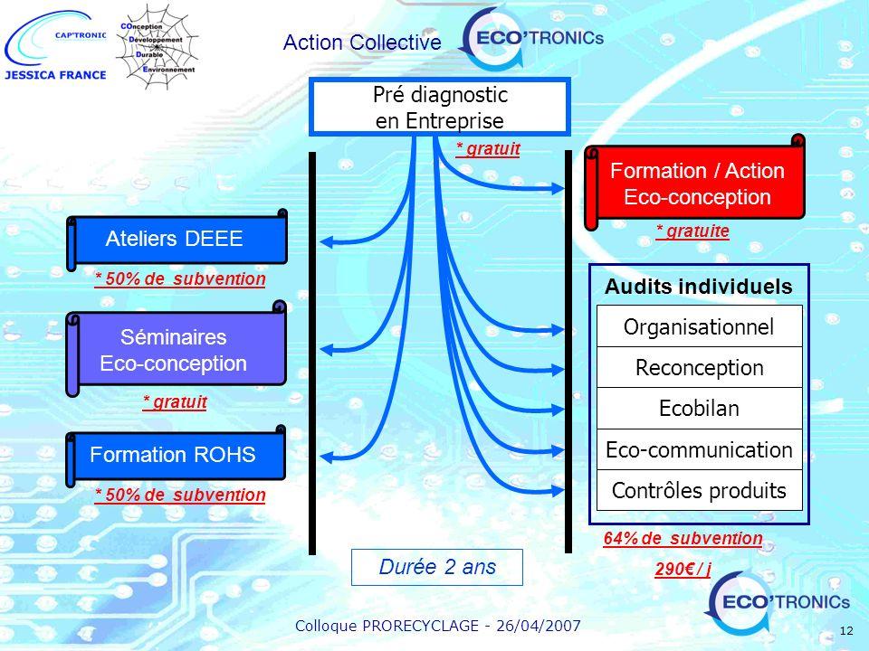 Colloque PRORECYCLAGE - 26/04/2007 12 Organisationnel Ecobilan Reconception Eco-communication Contrôles produits Audits individuels Séminaires Eco-con