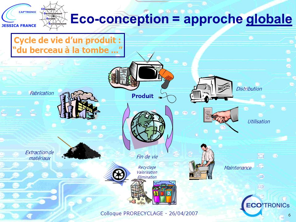 Colloque PRORECYCLAGE - 26/04/2007 6 Fabrication Maintenance Extraction de matériaux Recyclage Valorisation Elimination Fin de vie Distribution Produi