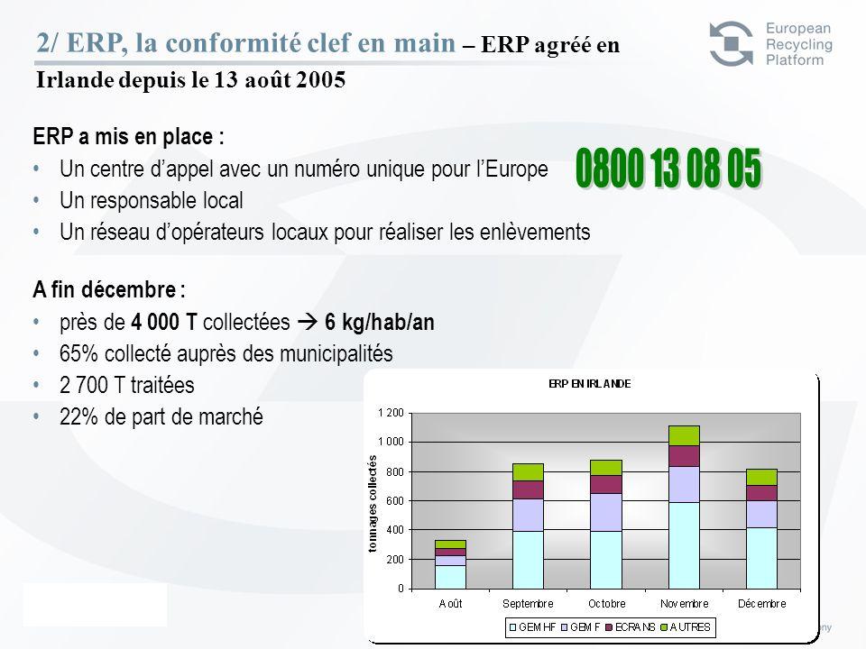 ERP – 23 Février 06 11 A fin décembre : près de 4 000 T collectées 6 kg/hab/an 65% collecté auprès des municipalités 2 700 T traitées 22% de part de m