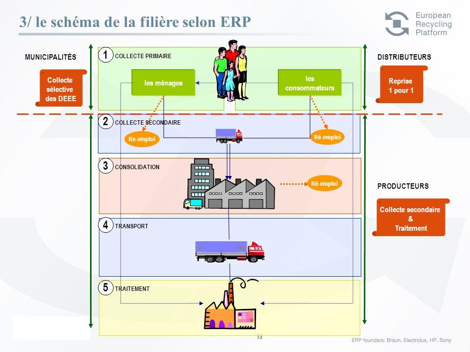 ERP – 23 Février 06 13 3/ le schéma de la filière selon ERP MUNICIPALITÉS PRODUCTEURS Ré-emploi les consommateurs Re-emploi Ré-emploi DISTRIBUTEURS Co