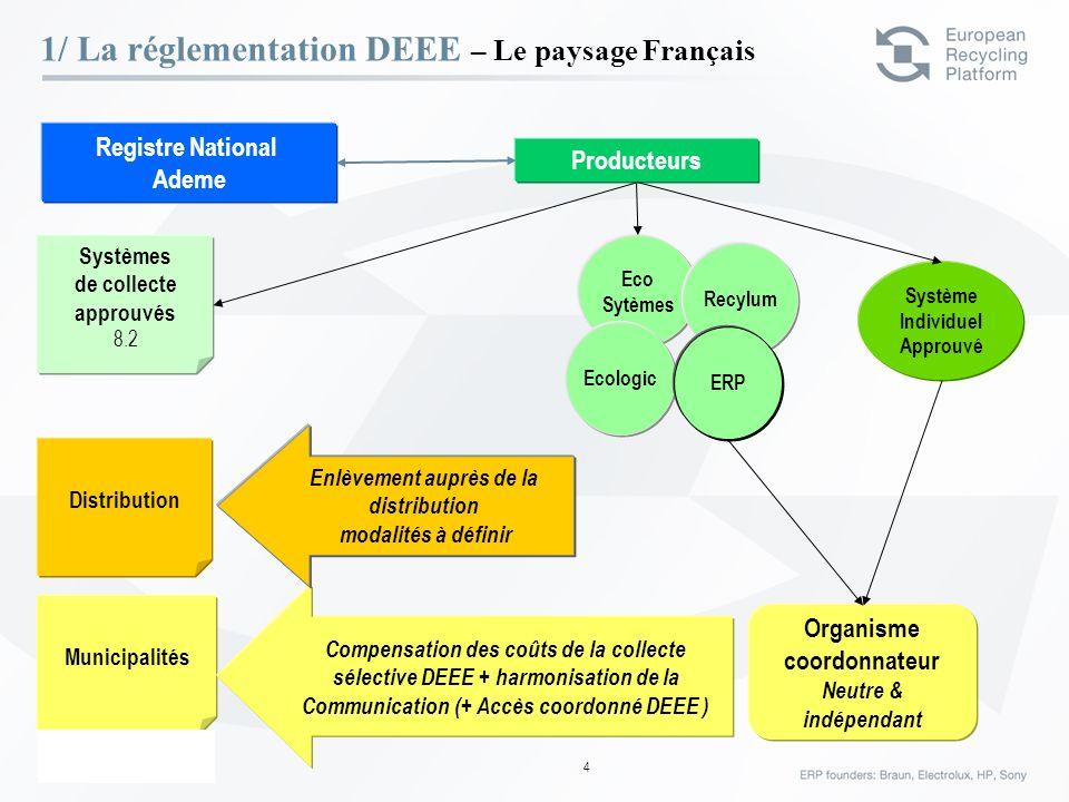 ERP – 23 Février 06 4 Producteurs Registre National Ademe Municipalités Distribution Systèmes de collecte approuvés 8.2 Organisme coordonnateur Neutre