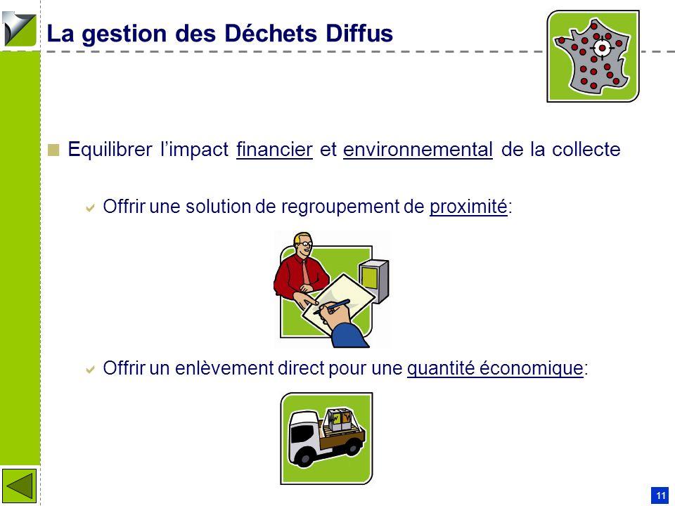 Patrick COUDERC - 11 01 2006 11 La gestion des Déchets Diffus Equilibrer limpact financier et environnemental de la collecte Offrir une solution de re