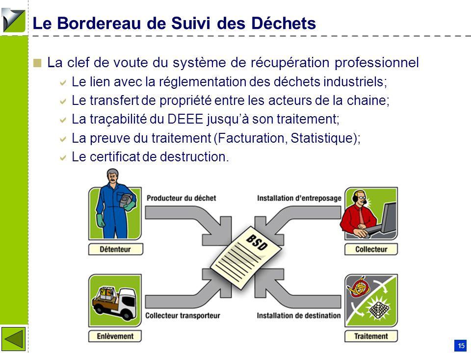Patrick COUDERC - 11 01 2006 15 Le Bordereau de Suivi des Déchets La clef de voute du système de récupération professionnel Le lien avec la réglementa