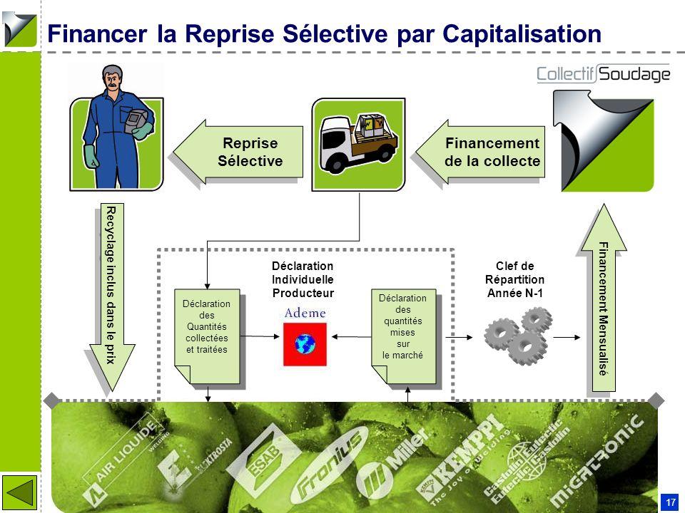 Patrick COUDERC - 11 01 2006 17 Financer la Reprise Sélective par Capitalisation Financement de la collecte Financement de la collecte Recyclage inclu