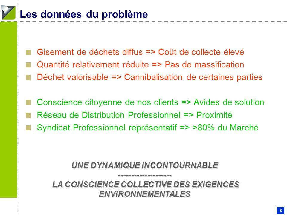 Patrick COUDERC - 11 01 2006 8 Les données du problème Gisement de déchets diffus => Coût de collecte élevé Quantité relativement réduite => Pas de ma