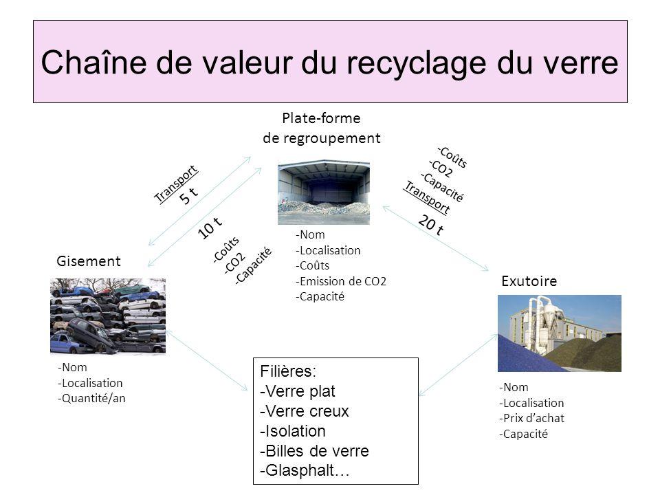 Chaîne de valeur du recyclage du verre Gisement Plate-forme de regroupement Exutoire 5 t 10 t 20 t -Nom -Localisation -Quantité/an -Coûts -CO2 -Capaci