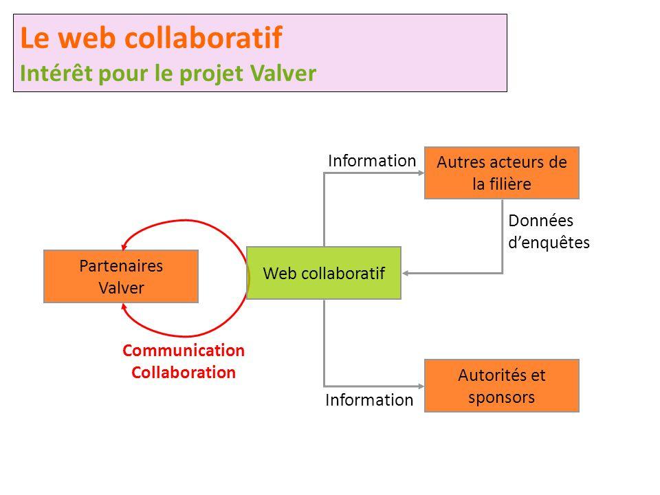 Autres acteurs de la filière Autorités et sponsors Communication Collaboration Information Données denquêtes Partenaires Valver Le web collaboratif In