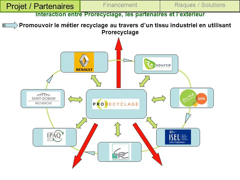 Interaction entre Prorecyclage, les partenaires et lextérieur Promouvoir le métier recyclage au travers dun tissu industriel en utilisant Prorecyclage