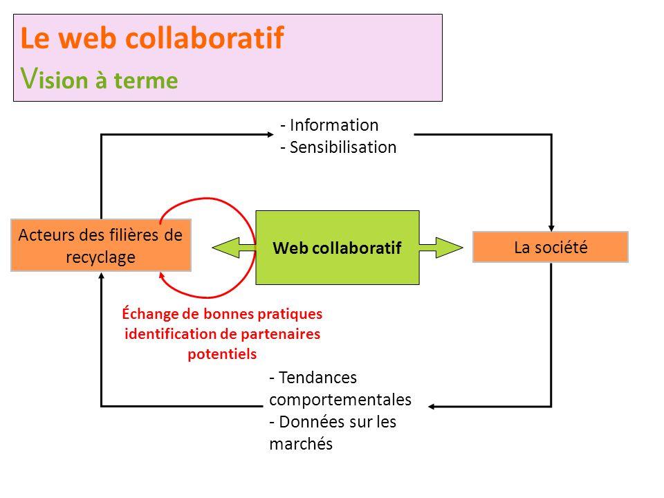 Échange de bonnes pratiques identification de partenaires potentiels - Information - Sensibilisation Acteurs des filières de recyclage La société Le w