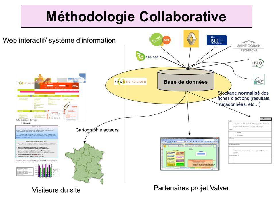 Méthodologie Collaborative Outils Jalonnement projet Moyens Média de communication Méthode -Prise en main de lexistant -Organisation de réunions pléni