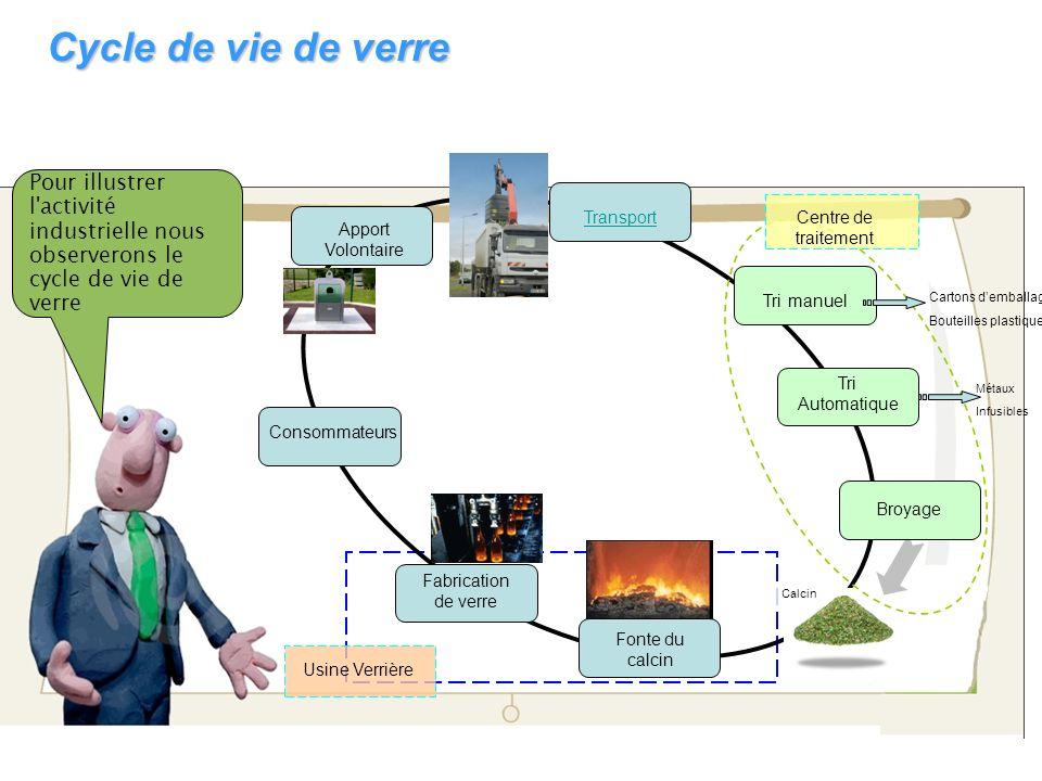 Pour illustrer l'activité industrielle nous observerons le cycle de vie de verre Cycle de vie de verre Consommateurs Apport Volontaire TransportCentre