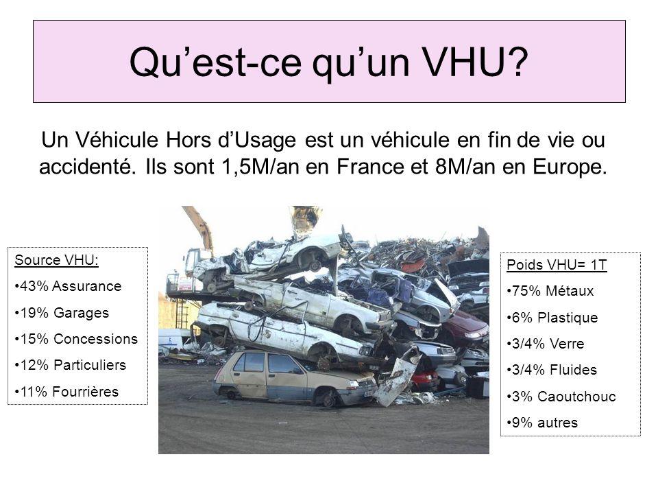 Quest-ce quun VHU? Poids VHU= 1T 75% Métaux 6% Plastique 3/4% Verre 3/4% Fluides 3% Caoutchouc 9% autres Source VHU: 43% Assurance 19% Garages 15% Con
