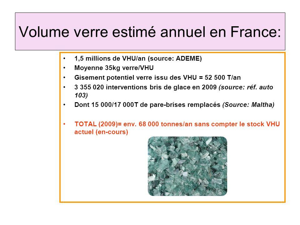 Volume verre estimé annuel en France: 1,5 millions de VHU/an (source: ADEME) Moyenne 35kg verre/VHU Gisement potentiel verre issu des VHU = 52 500 T/a