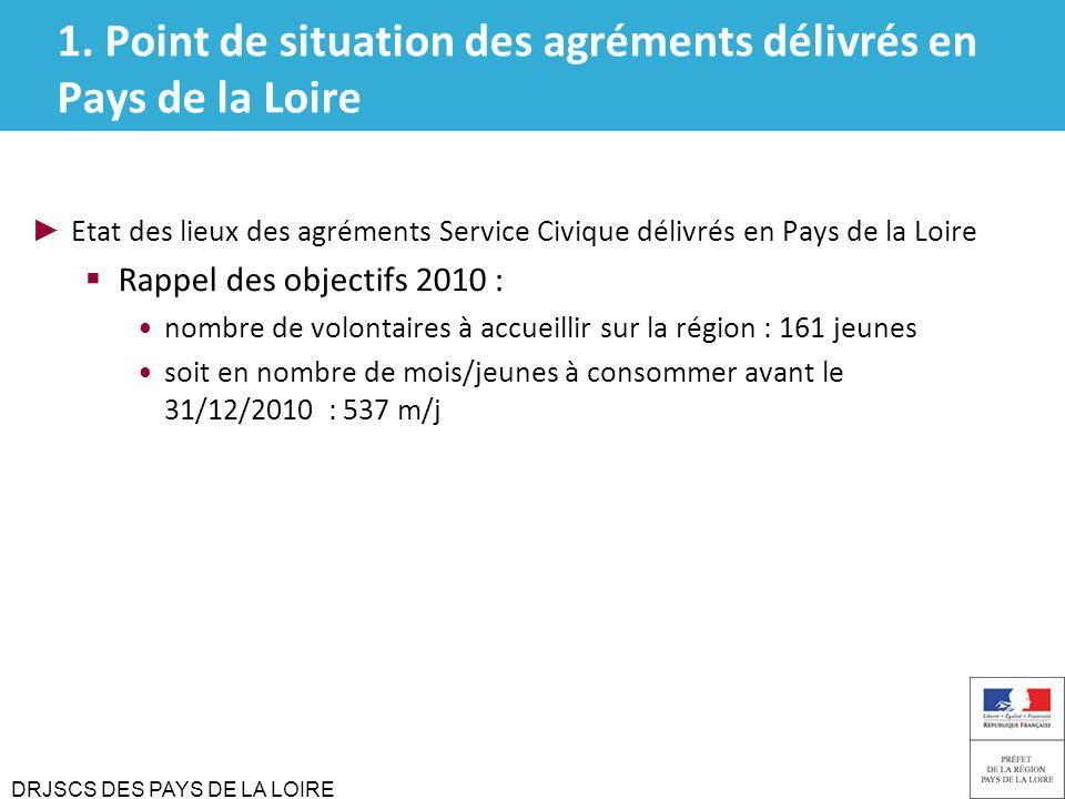 DRJSCS DES PAYS DE LA LOIRE Etat des lieux des agréments Service Civique délivrés en Pays de la Loire Rappel des objectifs 2010 : nombre de volontaire