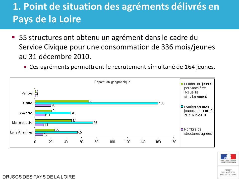 DRJSCS DES PAYS DE LA LOIRE 1. Point de situation des agréments délivrés en Pays de la Loire 55 structures ont obtenu un agrément dans le cadre du Ser