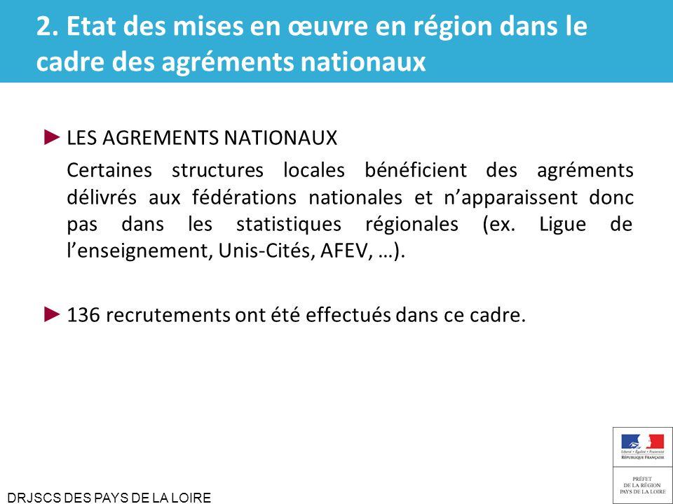 DRJSCS DES PAYS DE LA LOIRE 2. Etat des mises en œuvre en région dans le cadre des agréments nationaux LES AGREMENTS NATIONAUX Certaines structures lo