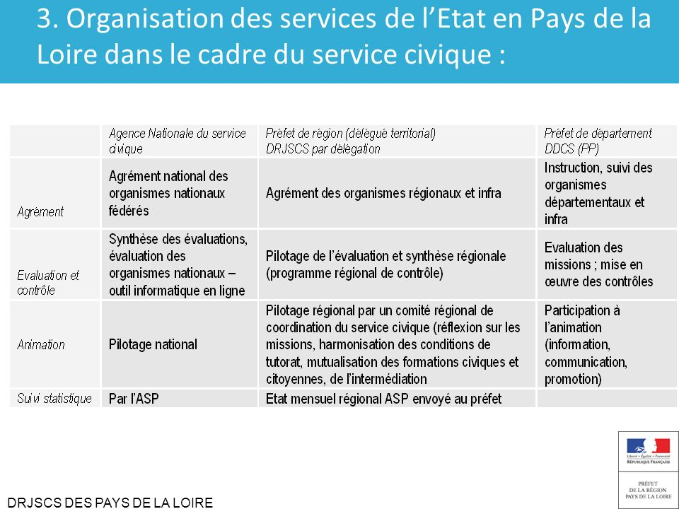 DRJSCS DES PAYS DE LA LOIRE 3. Organisation des services de lEtat en Pays de la Loire dans le cadre du service civique :