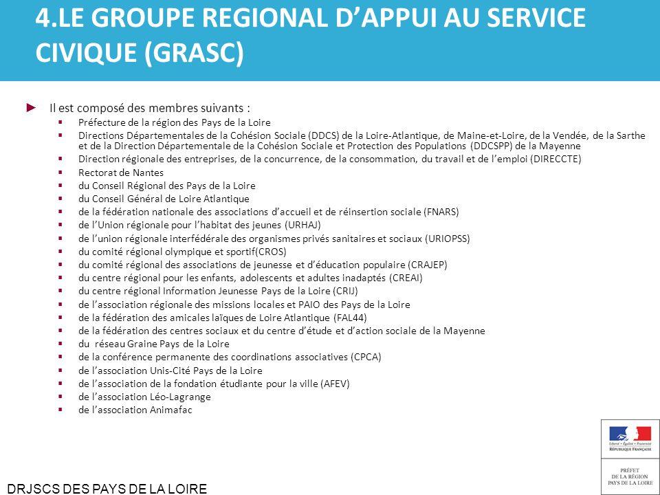 DRJSCS DES PAYS DE LA LOIRE 4.LE GROUPE REGIONAL DAPPUI AU SERVICE CIVIQUE (GRASC) Il est composé des membres suivants : Préfecture de la région des P