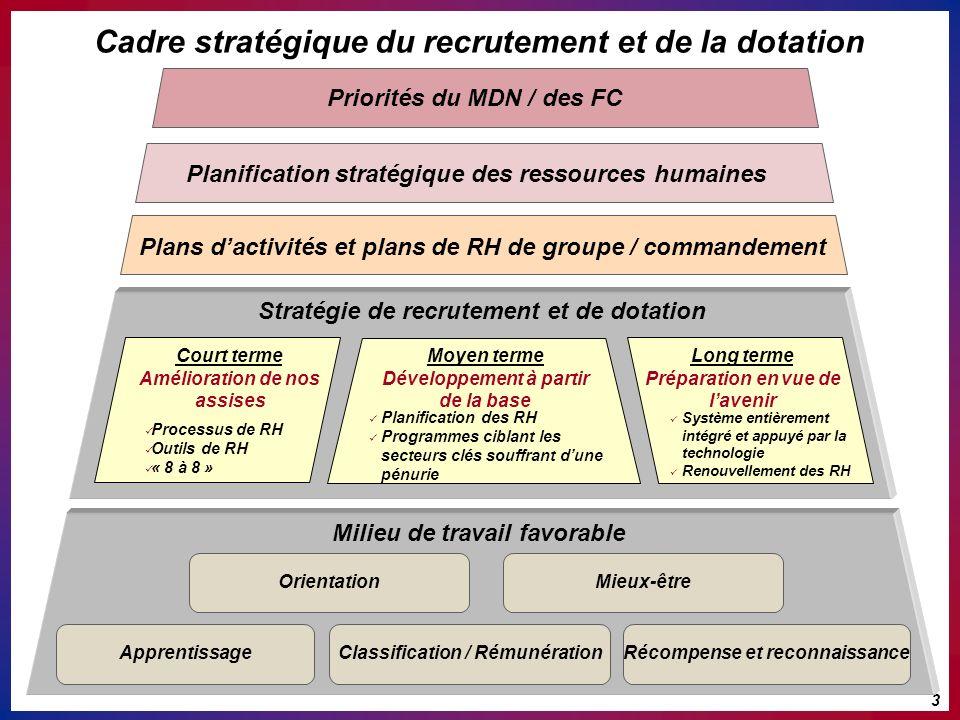 Stratégie de recrutement et de dotation Plans dactivités et plans de RH de groupe / commandement Planification stratégique des ressources humaines Pri