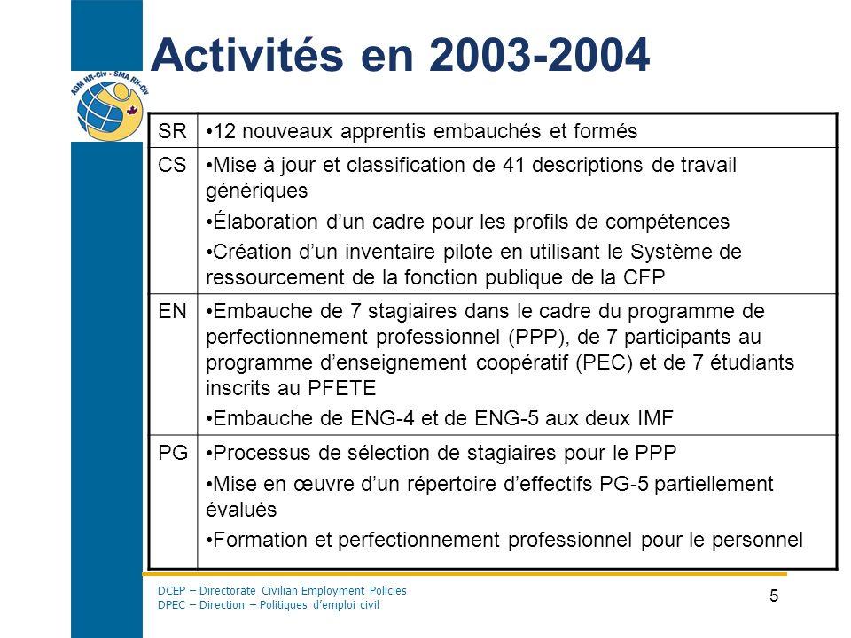 DCEP – Directorate Civilian Employment Policies DPEC – Direction – Politiques demploi civil 5 Activités en 2003-2004 SR12 nouveaux apprentis embauchés