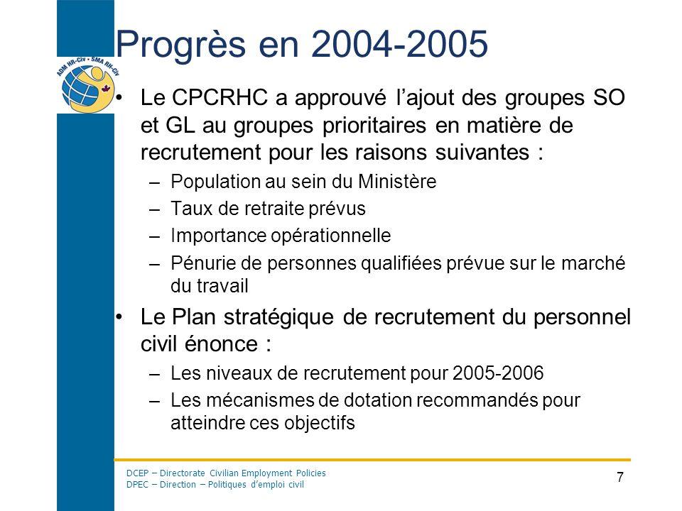DCEP – Directorate Civilian Employment Policies DPEC – Direction – Politiques demploi civil 7 Progrès en 2004-2005 Le CPCRHC a approuvé lajout des gro