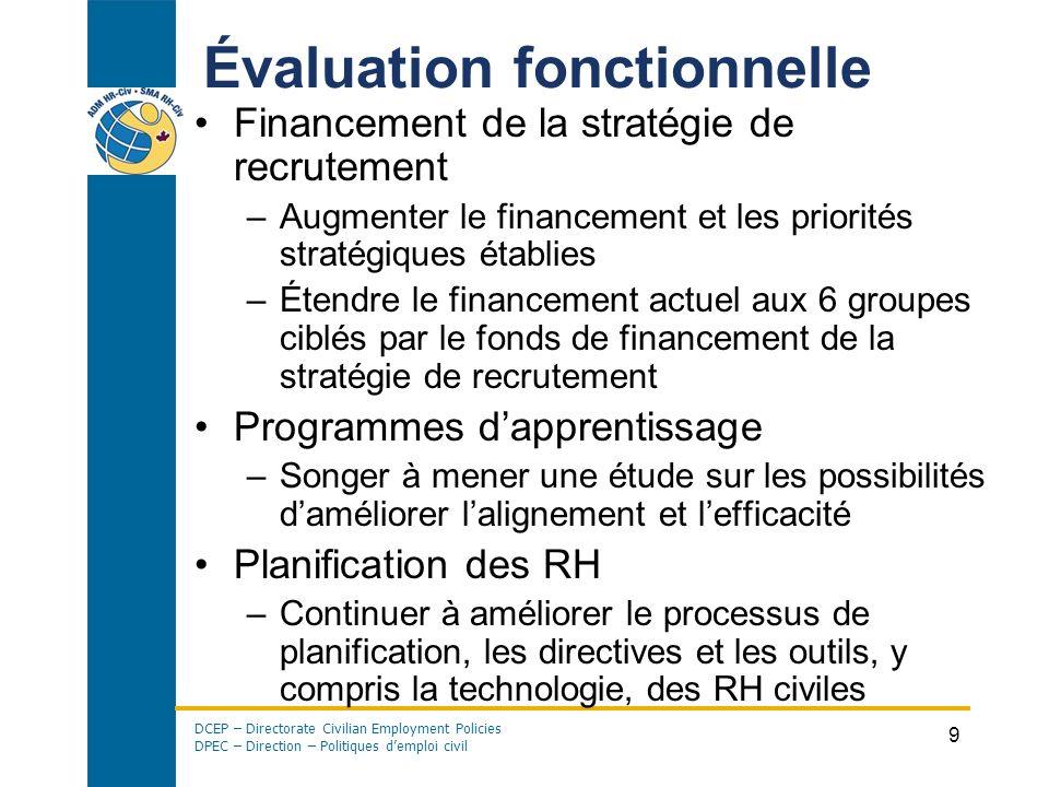 DCEP – Directorate Civilian Employment Policies DPEC – Direction – Politiques demploi civil 9 Évaluation fonctionnelle Financement de la stratégie de