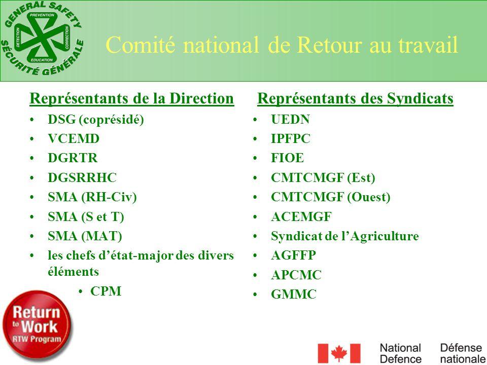 Représentants de la Direction DSG (coprésidé) VCEMD DGRTR DGSRRHC SMA (RH-Civ) SMA (S et T) SMA (MAT) les chefs détat-major des divers éléments CPM Re